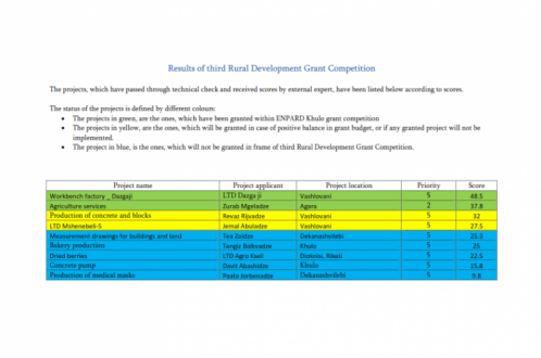 Resuls of Third Rural Development Grant Competition